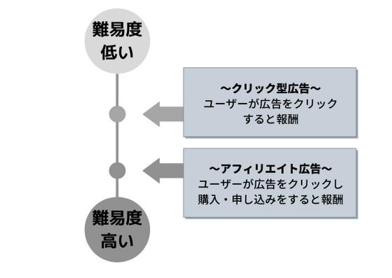 ブログ収益化の仕組み図