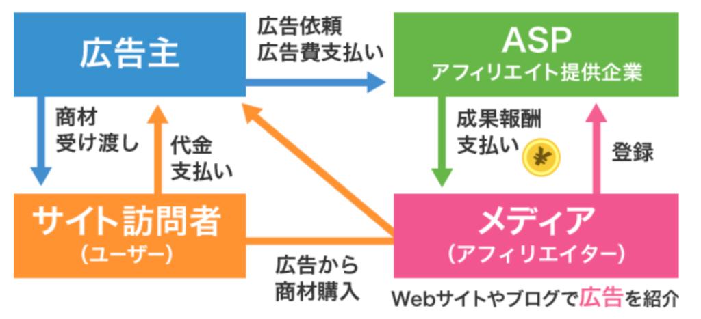 A8.netのセルフバックの仕組みを表した画像