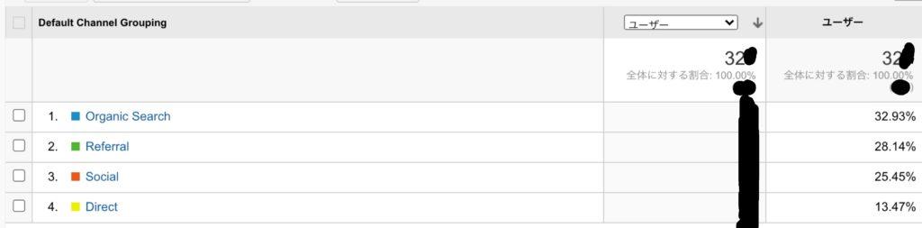 グーグルアナリティクスのデータ(上位チャネル))
