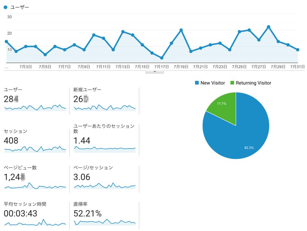 Googleアナリティクスのデータ画像