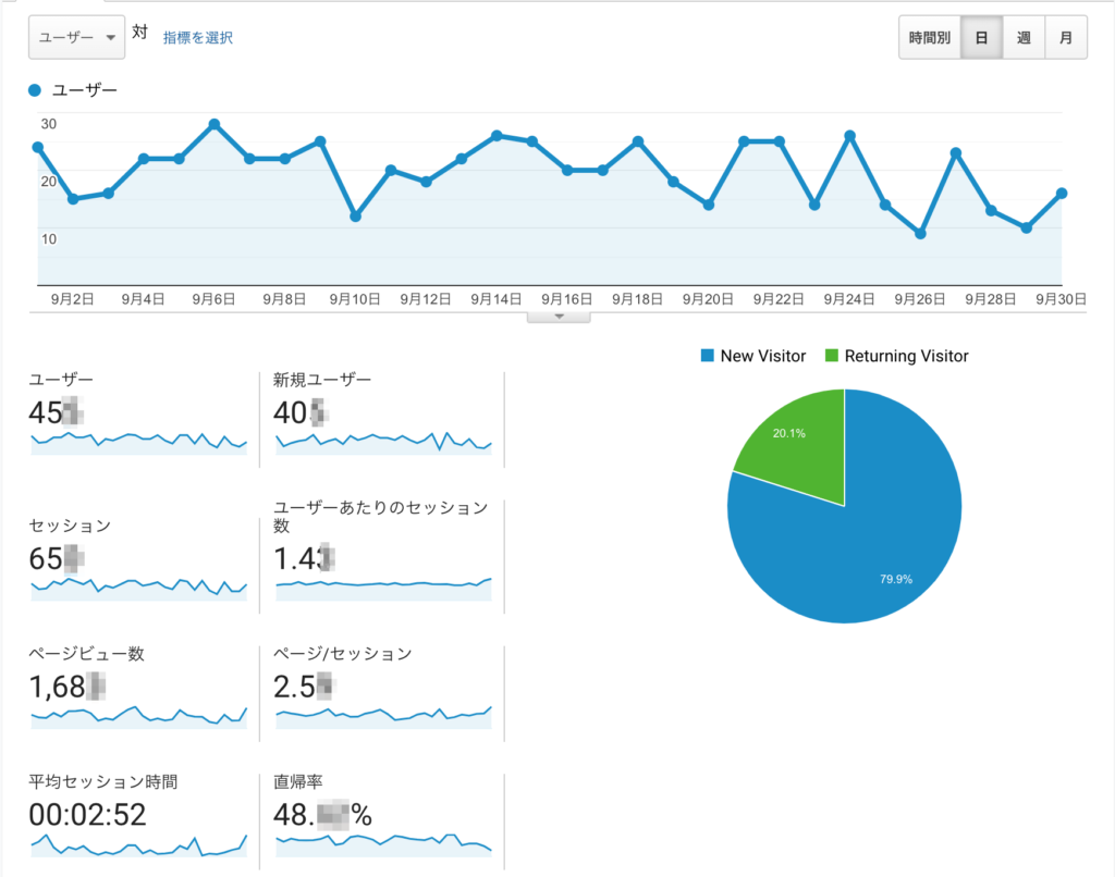 Googleアナリティクスデータ画面